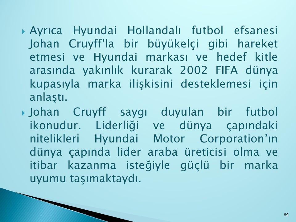  Ayrıca Hyundai Hollandalı futbol efsanesi Johan Cruyff'la bir büyükelçi gibi hareket etmesi ve Hyundai markası ve hedef kitle arasında yakınlık kura