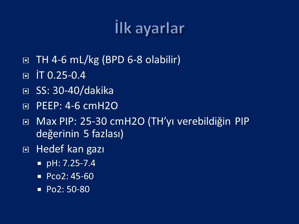  TH 4-6 mL/kg (BPD 6-8 olabilir)  İT 0.25-0.4  SS: 30-40/dakika  PEEP: 4-6 cmH2O  Max PIP: 25-30 cmH2O (TH'yı verebildiğin PIP değerinin 5 fazlası)  Hedef kan gazı  pH: 7.25-7.4  Pco2: 45-60  Po2: 50-80