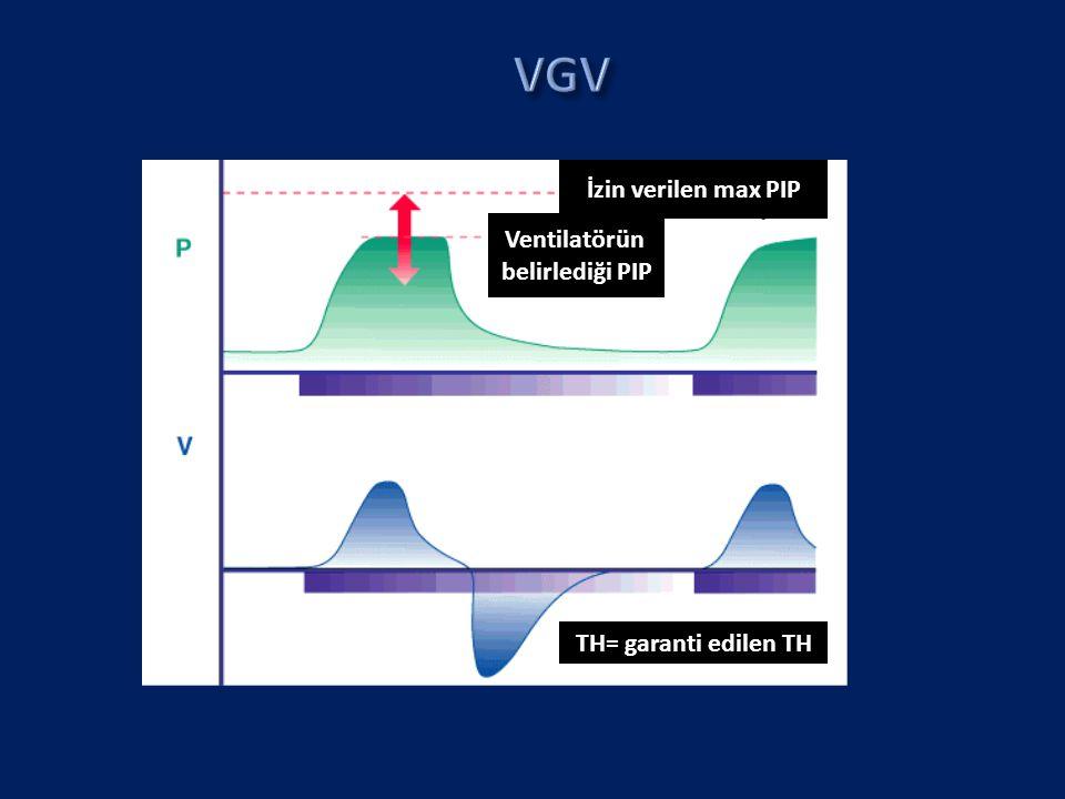 İzin verilen max PIP Ventilatörün belirlediği PIP TH= garanti edilen TH