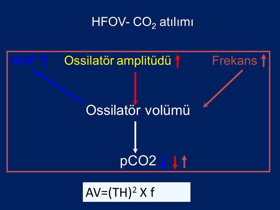 MAP Ossilatör amplitüdü Frekans Ossilatör volümü pCO2 AV=(TH) 2 X f HFOV- CO 2 atılımı