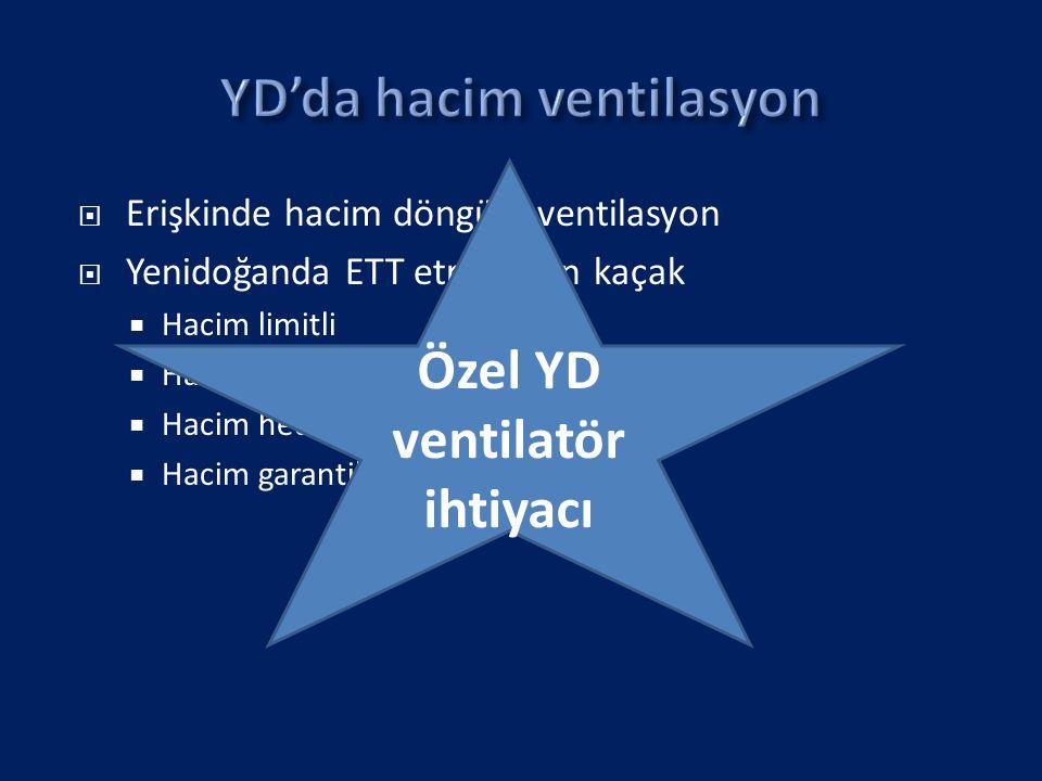  Erişkinde hacim döngülü ventilasyon  Yenidoğanda ETT etrafından kaçak  Hacim limitli  Hacim kontrollü  Hacim hedefli  Hacim garantili Özel YD v