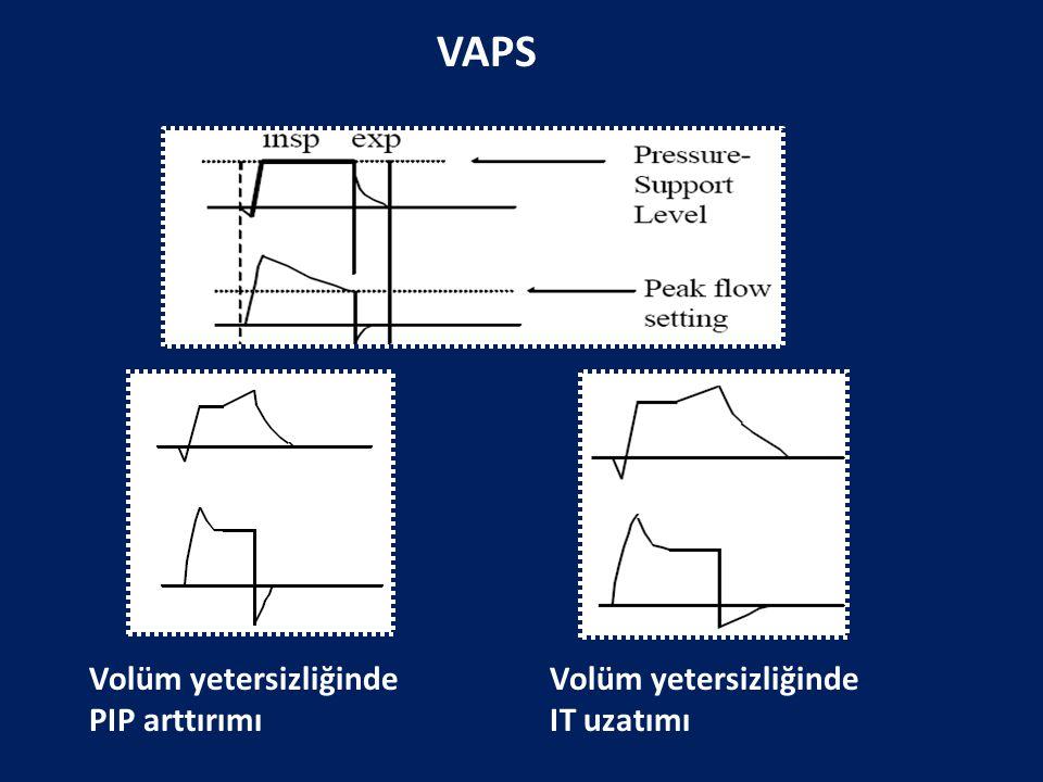 Volüm yetersizliğinde PIP arttırımı Volüm yetersizliğinde IT uzatımı VAPS