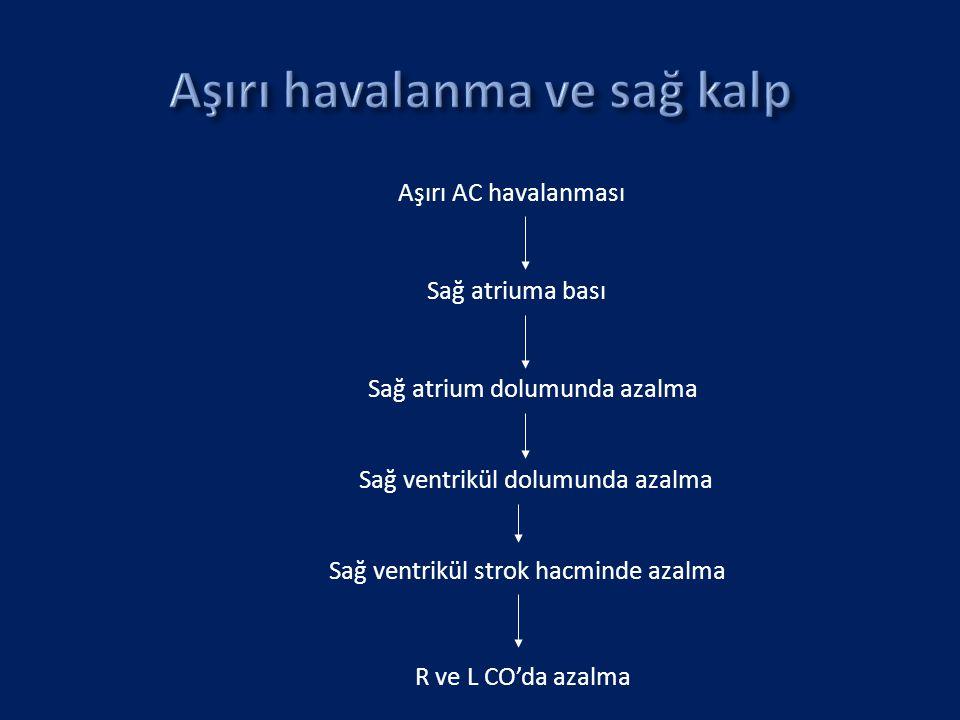 Aşırı AC havalanması Sağ atriuma bası Sağ atrium dolumunda azalma Sağ ventrikül dolumunda azalma Sağ ventrikül strok hacminde azalma R ve L CO'da azal