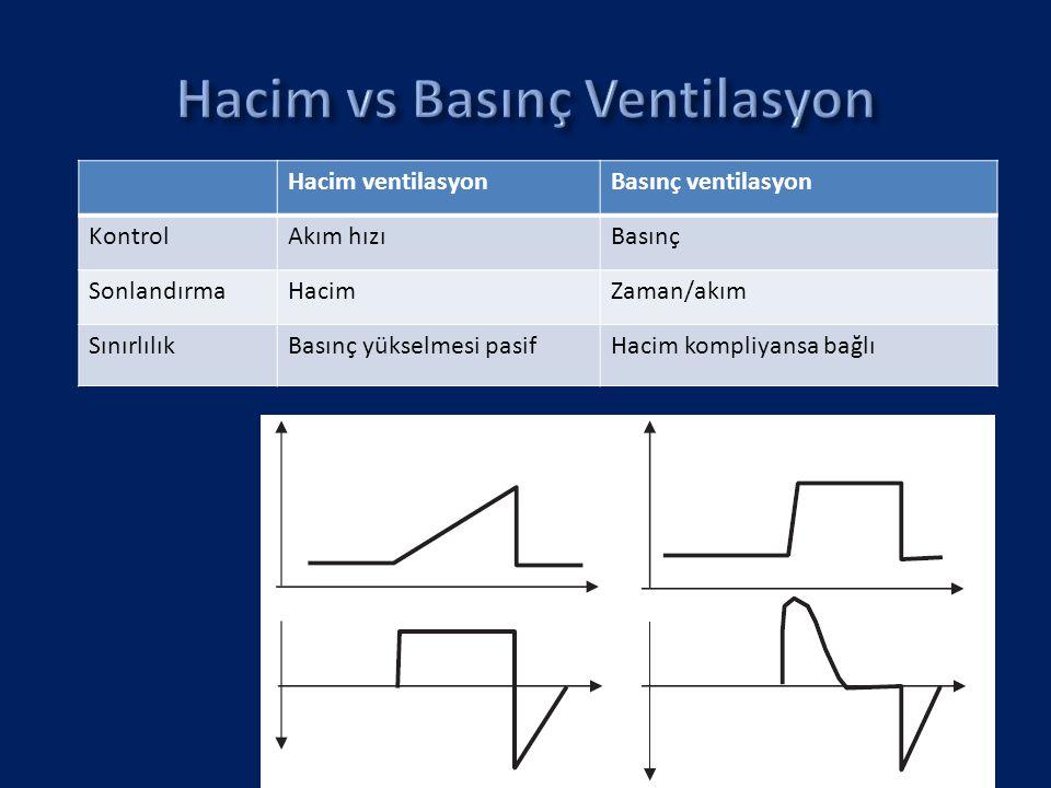 Hacim ventilasyonBasınç ventilasyon KontrolAkım hızıBasınç SonlandırmaHacimZaman/akım SınırlılıkBasınç yükselmesi pasifHacim kompliyansa bağlı