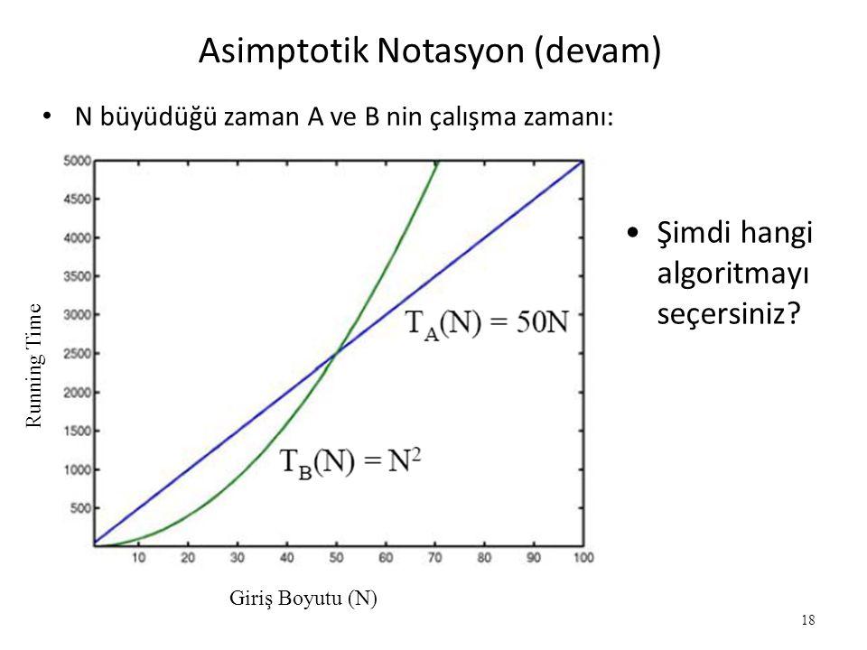 18 Asimptotik Notasyon (devam) • N büyüdüğü zaman A ve B nin çalışma zamanı: •Şimdi hangi algoritmayı seçersiniz? Running Time Giriş Boyutu (N)