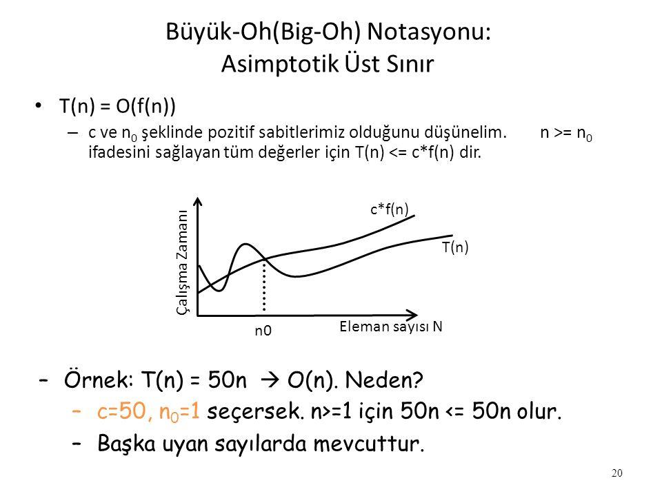 20 Büyük-Oh(Big-Oh) Notasyonu: Asimptotik Üst Sınır • T(n) = O(f(n)) – c ve n 0 şeklinde pozitif sabitlerimiz olduğunu düşünelim. n >= n 0 ifadesini s