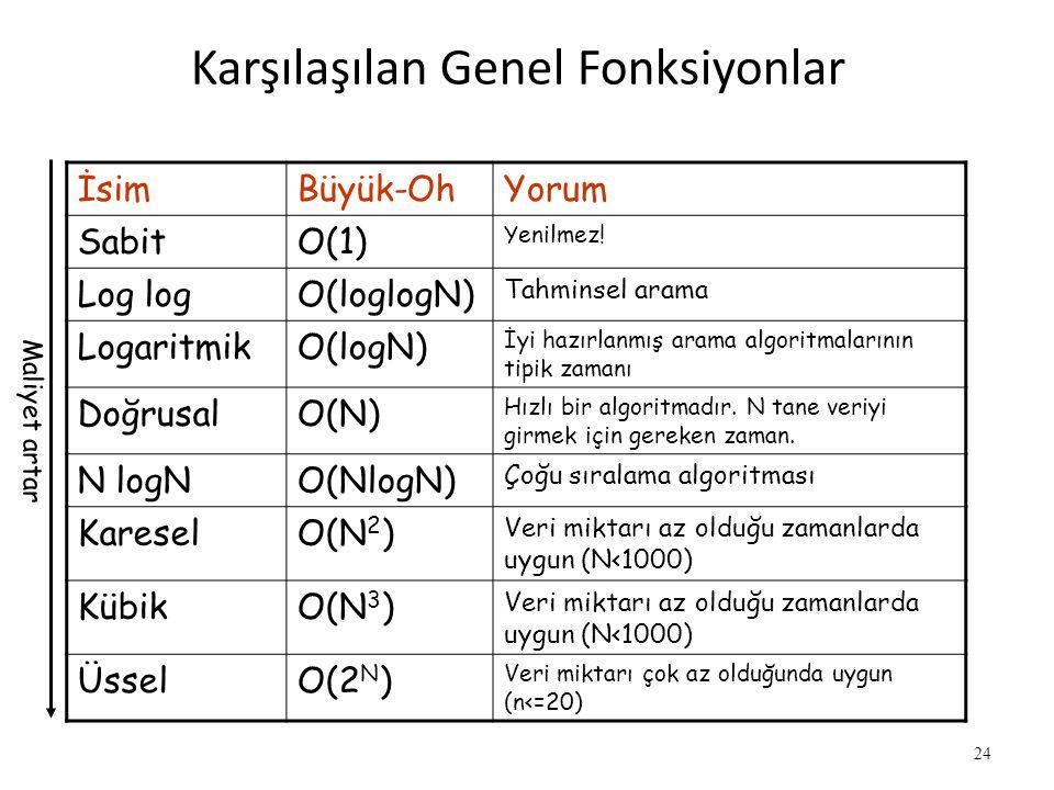 24 Karşılaşılan Genel Fonksiyonlar İsimBüyük-OhYorum SabitO(1) Yenilmez! Log logO(loglogN) Tahminsel arama LogaritmikO(logN) İyi hazırlanmış arama alg