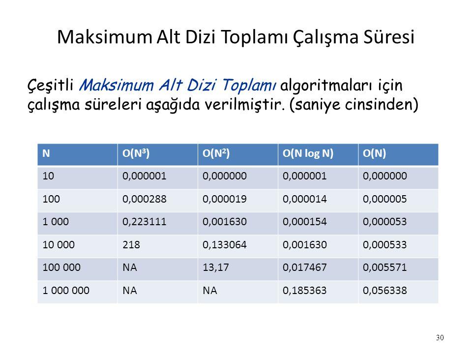 NO(N 3 )O(N 2 )O(N log N)O(N) 100,0000010,0000000,0000010,000000 1000,0002880,0000190,0000140,000005 1 0000,2231110,0016300,0001540,000053 10 0002180,