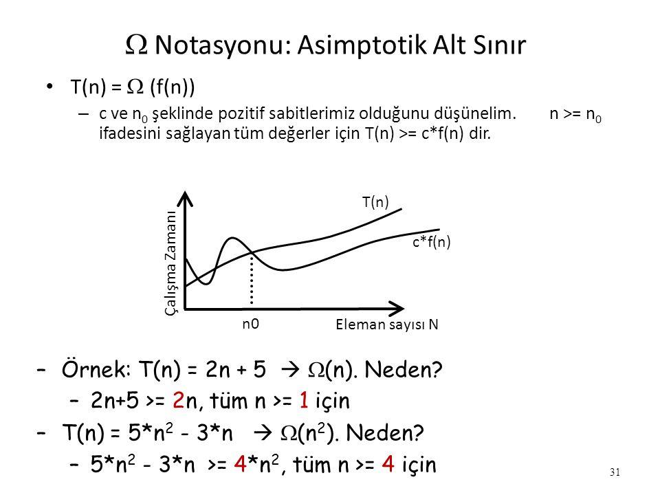 31  Notasyonu: Asimptotik Alt Sınır • T(n) =  (f(n)) – c ve n 0 şeklinde pozitif sabitlerimiz olduğunu düşünelim. n >= n 0 ifadesini sağlayan tüm d