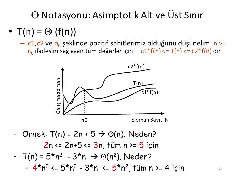 32  Notasyonu: Asimptotik Alt ve Üst Sınır • T(n) =  (f(n)) – c1,c2 ve n 0 şeklinde pozitif sabitlerimiz olduğunu düşünelim n >= n 0 ifadesini sağl