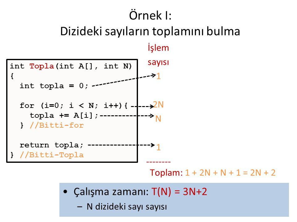 6 Örnek I: Dizideki sayıların toplamını bulma İşlem sayısı 1 2N2N N 1 -------- Toplam: 1 + 2N + N + 1 = 2N + 2 •Çalışma zamanı: T(N) = 3N+2 –N dizidek