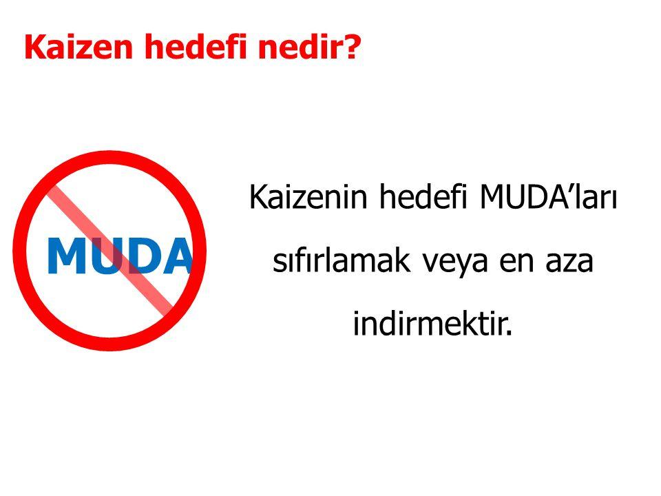 Kaizenin hedefi MUDA'ları sıfırlamak veya en aza indirmektir. MUDA Kaizen hedefi nedir?