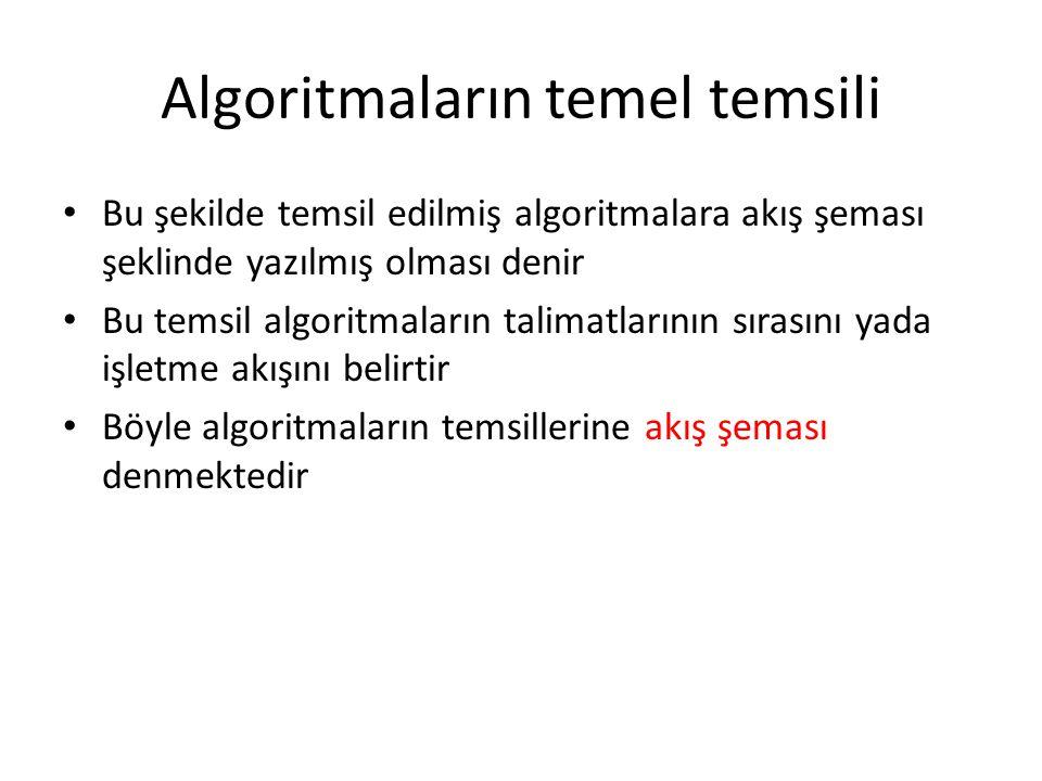 Algoritmaların temel temsili • Bu şekilde temsil edilmiş algoritmalara akış şeması şeklinde yazılmış olması denir • Bu temsil algoritmaların talimatla