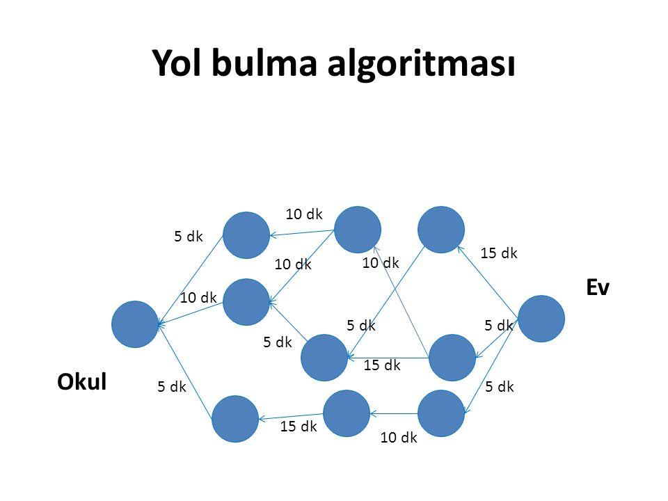 Yol bulma algoritması Okul Ev 5 dk 10 dk 5 dk 10 dk 5 dk 15 dk 5 dk 10 dk 15 dk 10 dk 15 dk 5 dk 10 dk