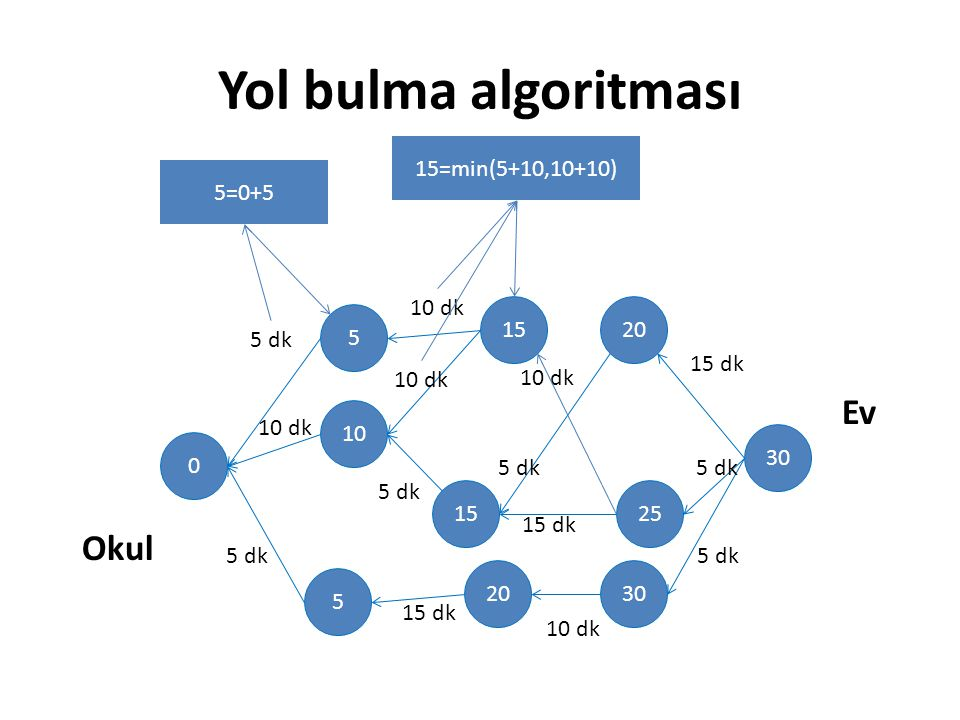 Yol bulma algoritması 30 20 25 30 15 20 5 10 5 0 Okul Ev 5 dk 10 dk 5 dk 10 dk 5 dk 15 dk 5 dk 10 dk 15 dk 10 dk 15 dk 5 dk 10 dk 5=0+5 15=min(5+10,10