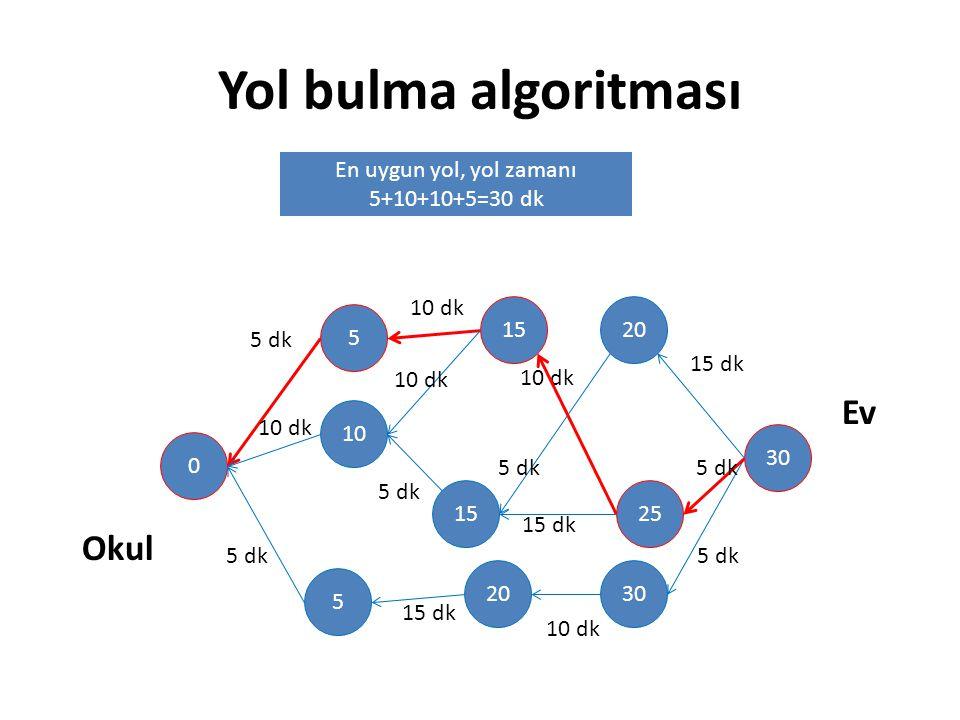 Yol bulma algoritması 30 20 25 30 15 20 5 10 5 0 Okul Ev 10 dk 5 dk 10 dk 5 dk 15 dk 5 dk 10 dk 15 dk 10 dk 15 dk 5 dk 10 dk En uygun yol, yol zamanı