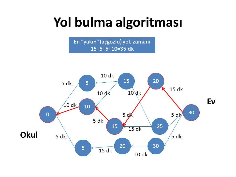 """Yol bulma algoritması 30 20 25 30 15 20 5 10 5 0 Okul Ev 10 dk 5 dk 10 dk 5 dk 15 dk 5 dk 10 dk 15 dk 10 dk 15 dk 5 dk 10 dk En """"yakın"""" (açgözlü) yol,"""