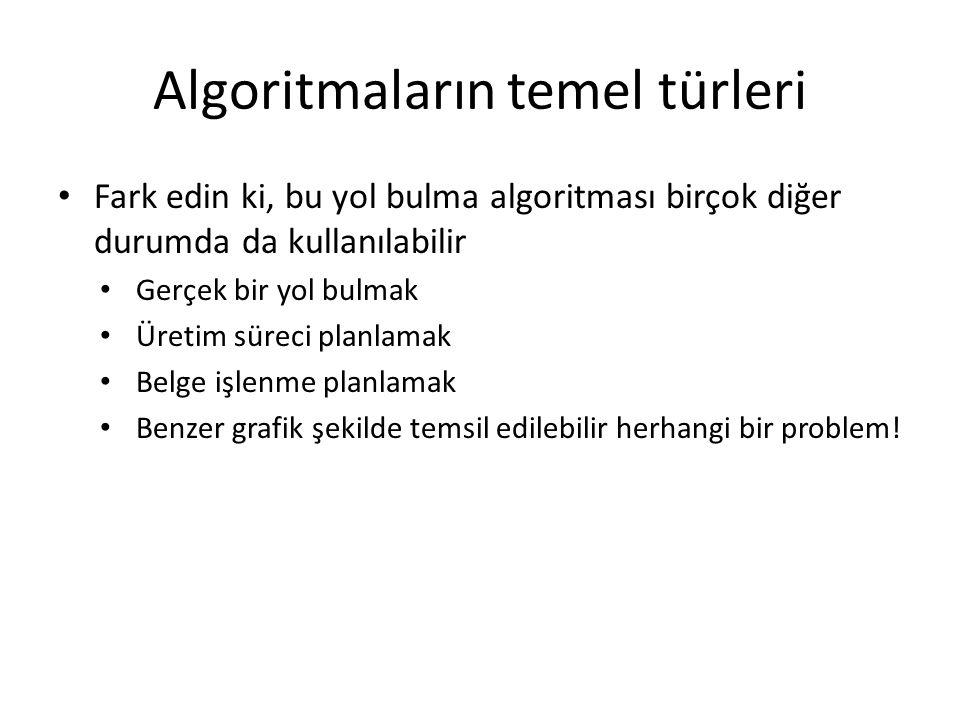 Algoritmaların temel türleri • Fark edin ki, bu yol bulma algoritması birçok diğer durumda da kullanılabilir • Gerçek bir yol bulmak • Üretim süreci p
