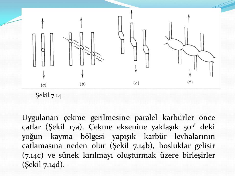 Şekil 7.14 Uygulanan çekme gerilmesine paralel karbürler önce çatlar (Şekil 17a). Çekme eksenine yaklaşık 50 o ' deki yoğun kayma bölgesi yapışık karb