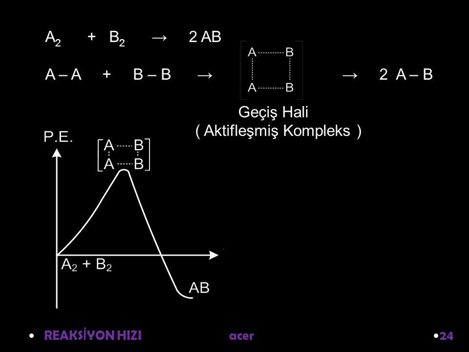 REAKS İ YON HIZI acer 24 A 2 + B 2 → 2 AB A – A + B – B → → 2 A – B Geçiş Hali ( Aktifleşmiş Kompleks )