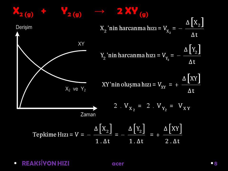 REAKS İ YON HIZI acer 8 X 2 (g) + Y 2 (g) → 2 XY (g)