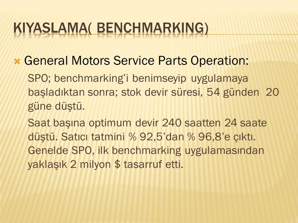  General Motors Service Parts Operation: SPO; benchmarking'i benimseyip uygulamaya başladıktan sonra; stok devir süresi, 54 günden 20 güne düştü. Saa