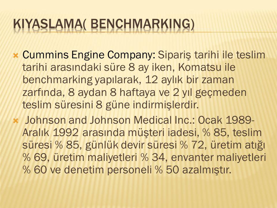  Cummins Engine Company: Sipariş tarihi ile teslim tarihi arasındaki süre 8 ay iken, Komatsu ile benchmarking yapılarak, 12 aylık bir zaman zarfında,