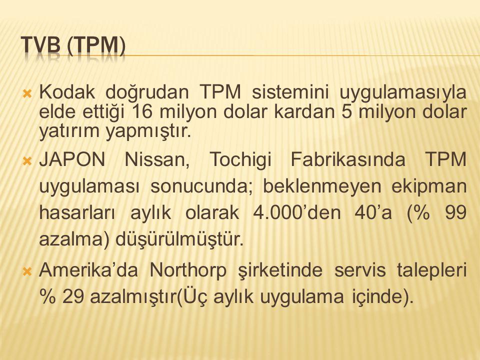  Kodak doğrudan TPM sistemini uygulamasıyla elde ettiği 16 milyon dolar kardan 5 milyon dolar yatırım yapmıştır.  JAPON Nissan, Tochigi Fabrikasında