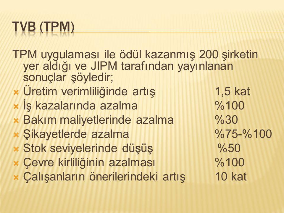 TPM uygulaması ile ödül kazanmış 200 şirketin yer aldığı ve JIPM tarafından yayınlanan sonuçlar şöyledir;  Üretim verimliliğinde artış 1,5 kat  İş kazalarında azalma %100  Bakım maliyetlerinde azalma %30  Şikayetlerde azalma %75-%100  Stok seviyelerinde düşüş %50  Çevre kirliliğinin azalması %100  Çalışanların önerilerindeki artış 10 kat
