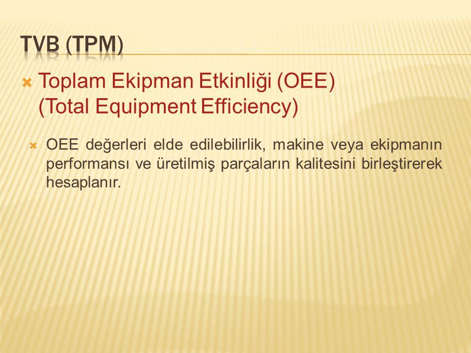  Toplam Ekipman Etkinliği (OEE) (Total Equipment Efficiency)  OEE değerleri elde edilebilirlik, makine veya ekipmanın performansı ve üretilmiş parçaların kalitesini birleştirerek hesaplanır.
