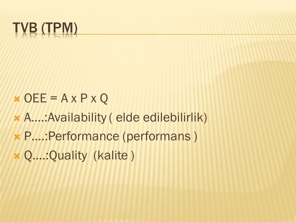  OEE = A x P x Q  A….:Availability ( elde edilebilirlik)  P….:Performance (performans )  Q….:Quality (kalite )