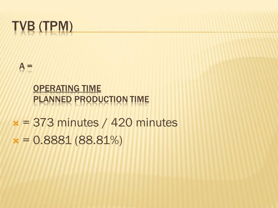  = 373 minutes / 420 minutes  = 0.8881 (88.81%)