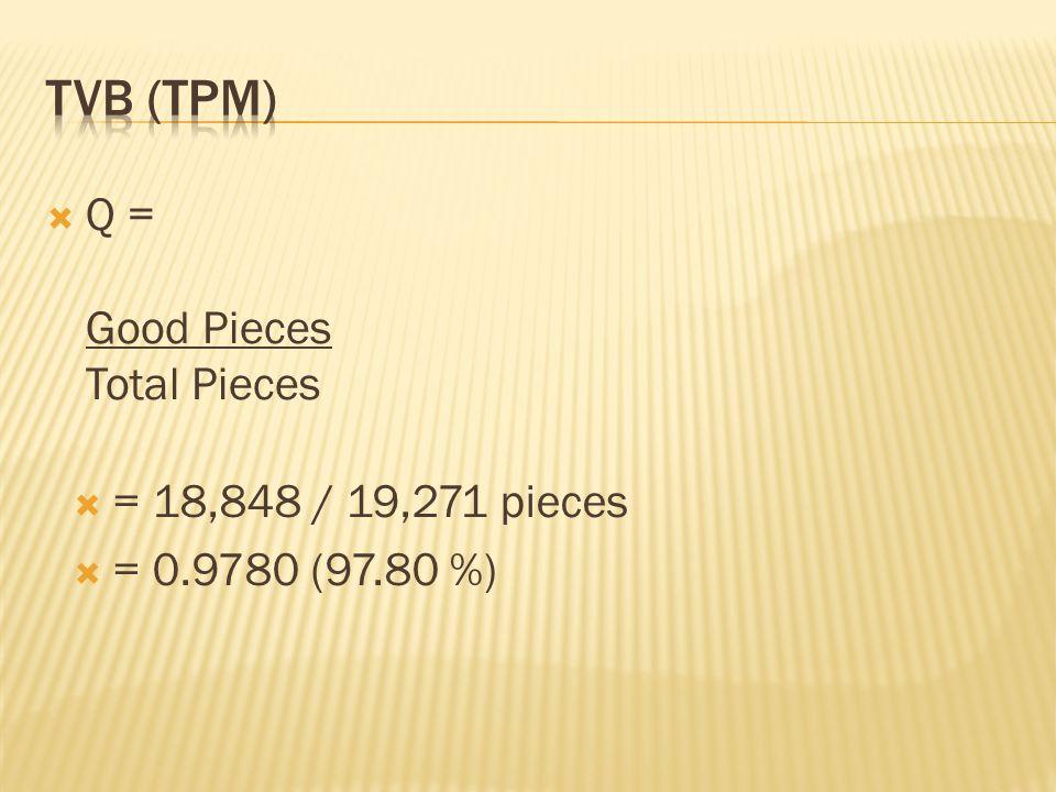  Q = Good Pieces Total Pieces  = 18,848 / 19,271 pieces  = 0.9780 (97.80 %)