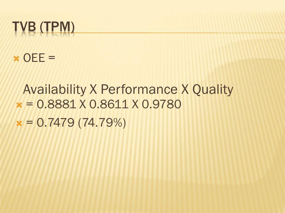  OEE = Availability X Performance X Quality  = 0.8881 X 0.8611 X 0.9780  = 0.7479 (74.79%)