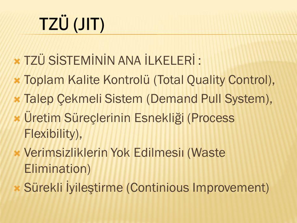  TZÜ SİSTEMİNİN ANA İLKELERİ :  Toplam Kalite Kontrolü (Total Quality Control),  Talep Çekmeli Sistem (Demand Pull System),  Üretim Süreçlerinin Esnekliği (Process Flexibility),  Verimsizliklerin Yok Edilmesiı (Waste Elimination)  Sürekli İyileştirme (Continious Improvement) TZÜ (JIT)