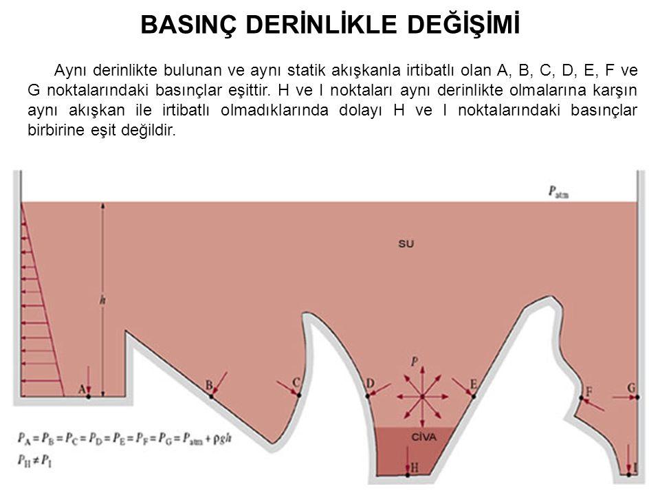 BASINÇ DERİNLİKLE DEĞİŞİMİ Aynı derinlikte bulunan ve aynı statik akışkanla irtibatlı olan A, B, C, D, E, F ve G noktalarındaki basınçlar eşittir. H v