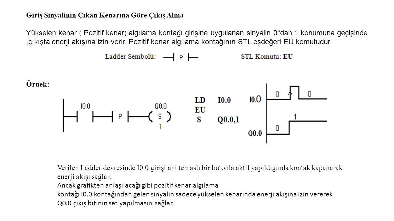 """Giriş Sinyalinin Çıkan Kenarına Göre Çıkış Alma Yükselen kenar ( Pozitif kenar) algılama kontağı girişine uygulanan sinyalin 0 """" dan 1 konumuna geçişinde,çıkışta enerji akışına izin verir."""