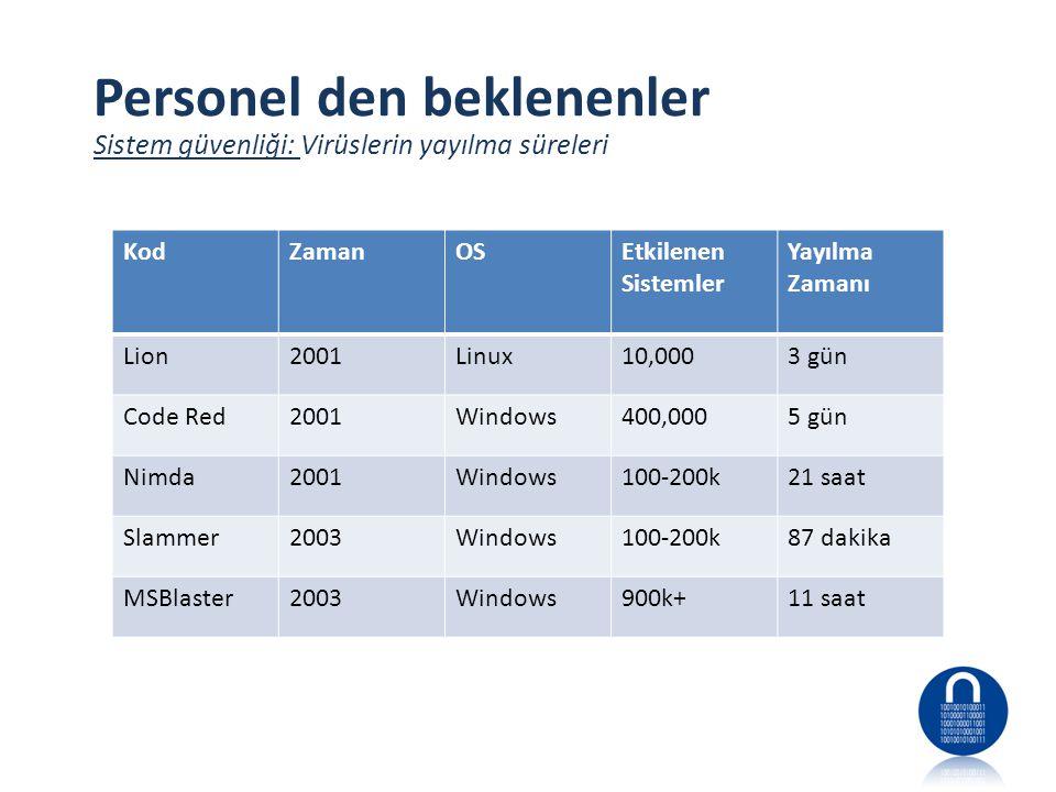Personel den beklenenler Sistem güvenliği: Virüslerin yayılma süreleri KodZamanOSEtkilenen Sistemler Yayılma Zamanı Lion2001Linux10,0003 gün Code Red2