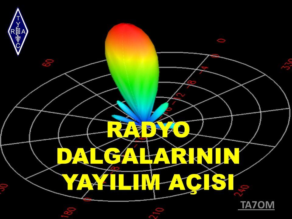 Elektromanyetik Dalganın Hızı ışık hızı ile aynıdır.