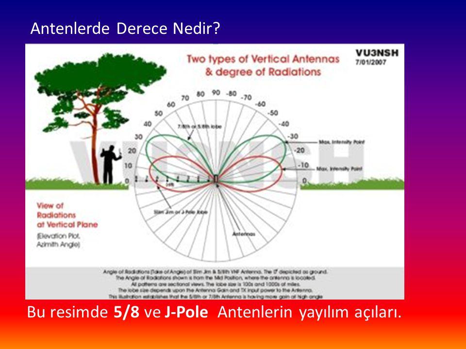 Antenlerde Derece Nedir? Bu resimde 5/8 ve J-Pole Antenlerin yayılım açıları.