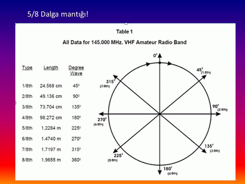 Amatör Literatürüne göre 5/8 dalga boyu anten 225 derecelik anten olarak bilinmektedir.
