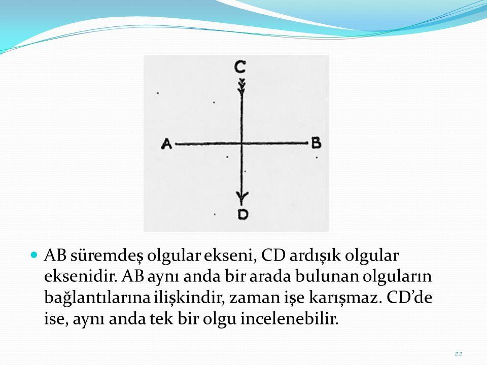  AB süremdeş olgular ekseni, CD ardışık olgular eksenidir.
