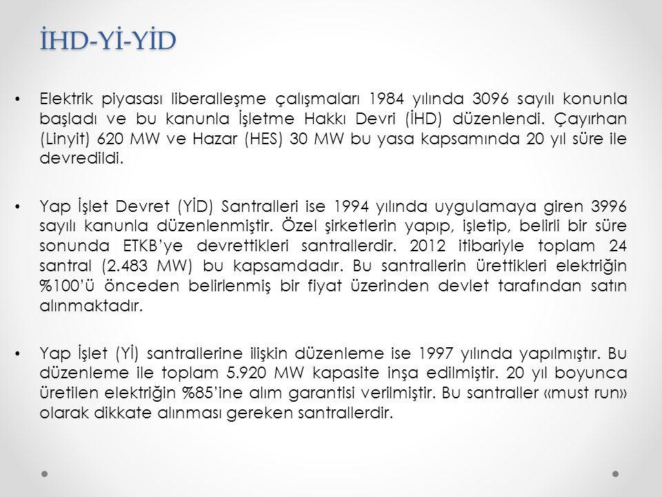 İHD-Yİ-YİD • Elektrik piyasası liberalleşme çalışmaları 1984 yılında 3096 sayılı konunla başladı ve bu kanunla İşletme Hakkı Devri (İHD) düzenlendi.