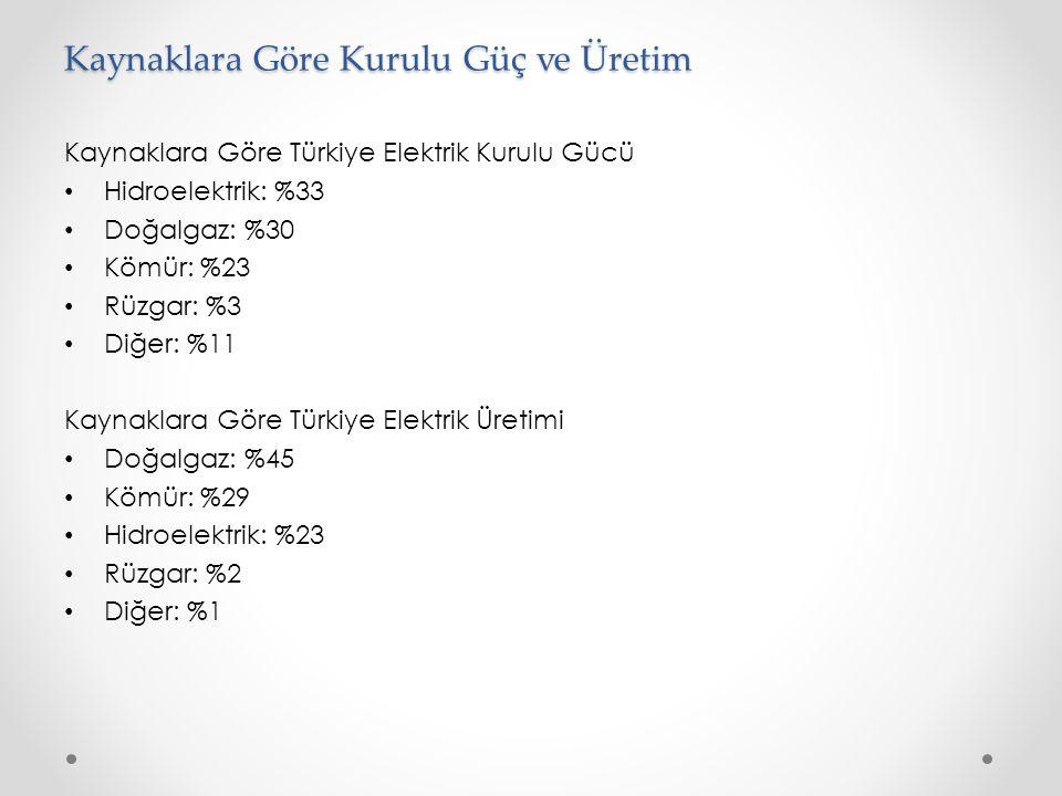 Kaynaklara Göre Kurulu Güç ve Üretim Kaynaklara Göre Türkiye Elektrik Kurulu Gücü • Hidroelektrik: %33 • Doğalgaz: %30 • Kömür: %23 • Rüzgar: %3 • Diğer: %11 Kaynaklara Göre Türkiye Elektrik Üretimi • Doğalgaz: %45 • Kömür: %29 • Hidroelektrik: %23 • Rüzgar: %2 • Diğer: %1