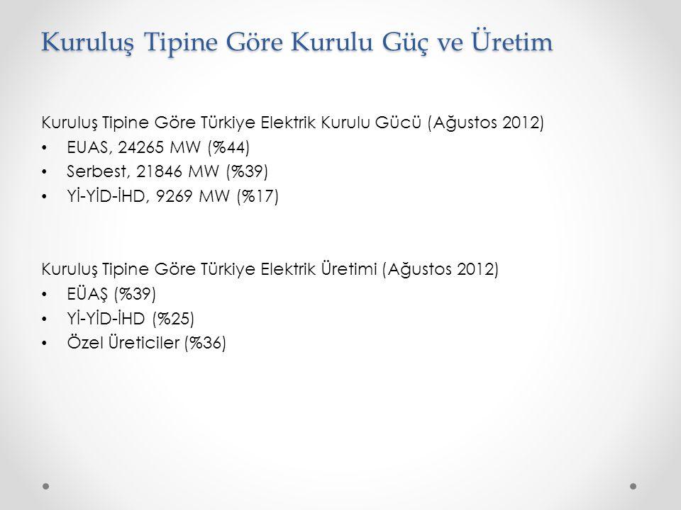Kuruluş Tipine Göre Kurulu Güç ve Üretim Kuruluş Tipine Göre Türkiye Elektrik Kurulu Gücü (Ağustos 2012) • EUAS, 24265 MW (%44) • Serbest, 21846 MW (%39) • Yİ-YİD-İHD, 9269 MW (%17) Kuruluş Tipine Göre Türkiye Elektrik Üretimi (Ağustos 2012) • EÜAŞ (%39) • Yİ-YİD-İHD (%25) • Özel Üreticiler (%36)