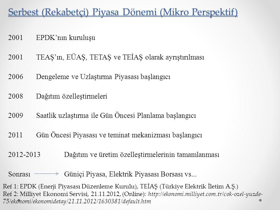 Serbest (Rekabetçi) Piyasa Dönemi (Mikro Perspektif) 2001 EPDK'nın kuruluşu 2001 TEAŞ'ın, EÜAŞ, TETAŞ ve TEİAŞ olarak ayrıştırılması 2006 Dengeleme ve Uzlaştırma Piyasası başlangıcı 2008 Dağıtım özelleştirmeleri 2009 Saatlik uzlaştırma ile Gün Öncesi Planlama başlangıcı 2011 Gün Öncesi Piyasası ve teminat mekanizması başlangıcı 2012-2013Dağıtım ve üretim özelleştirmelerinin tamamlanması Sonrası Güniçi Piyasa, Elektrik Piyasası Borsası vs...