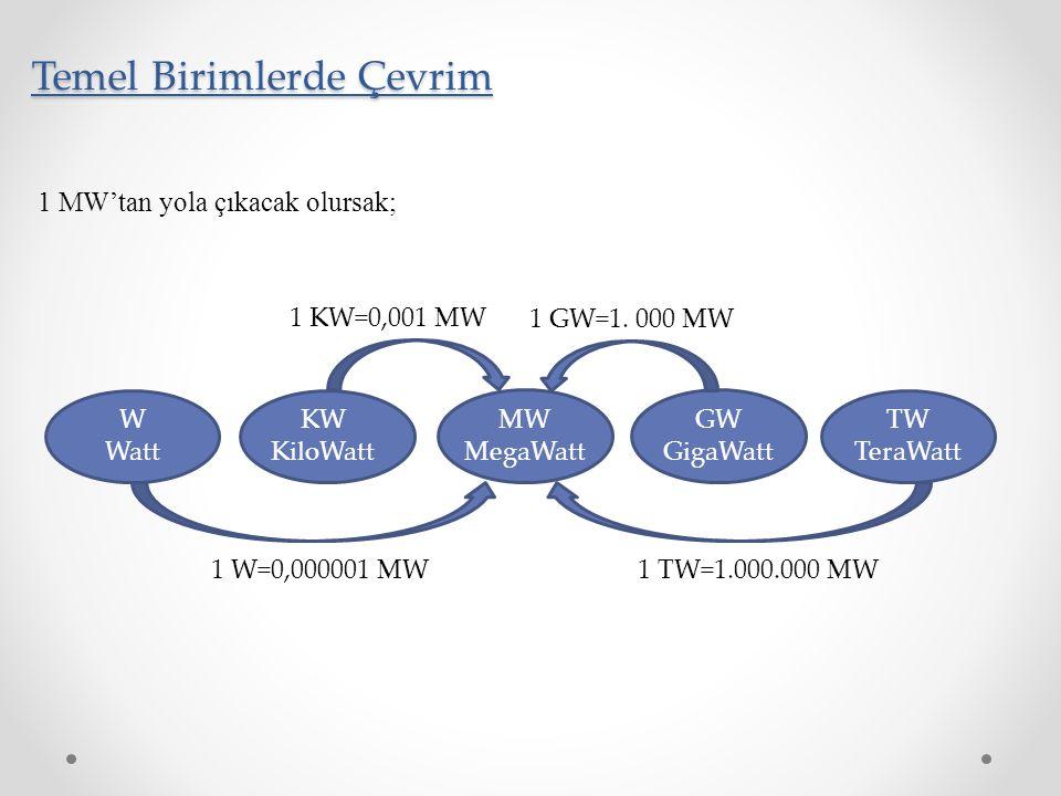 Temel Birimlerde Çevrim 1 MW'tan yola çıkacak olursak; W Watt KW KiloWatt MW MegaWatt GW GigaWatt TW TeraWatt 1 W=0,000001 MW 1 KW=0,001 MW 1 TW=1.000