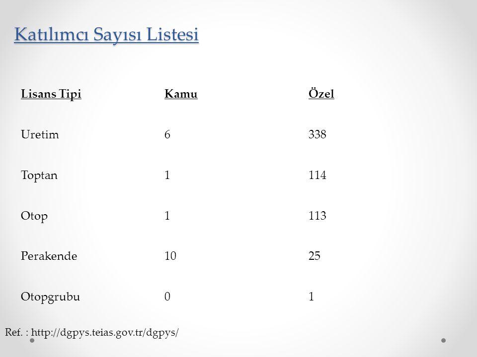 Katılımcı Sayısı Listesi Lisans TipiKamuÖzel Uretim6338 Toptan1114 Otop1113 Perakende1025 Otopgrubu01 Ref. : http://dgpys.teias.gov.tr/dgpys/