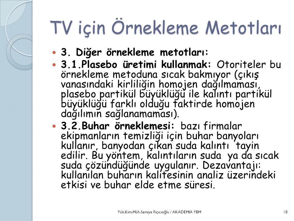 TV için Örnekleme Metotları  3. Diğer örnekleme metotları:  3.1.Plasebo üretimi kullanmak: Otoriteler bu örnekleme metoduna sıcak bakmıyor (çıkış va