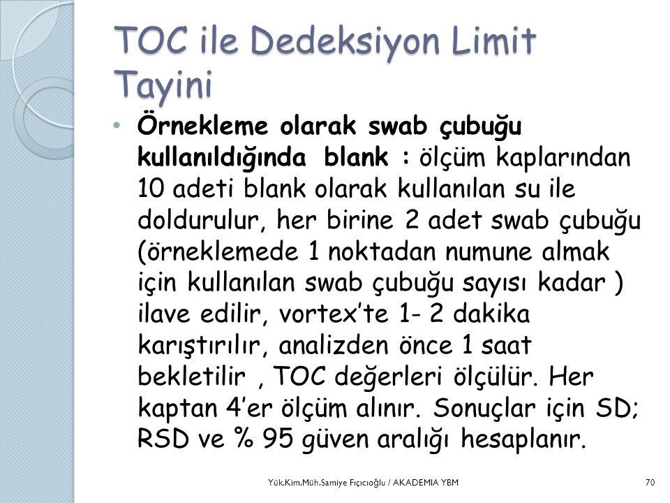 TOC ile Dedeksiyon Limit Tayini • Örnekleme olarak swab çubuğu kullanıldığında blank : ölçüm kaplarından 10 adeti blank olarak kullanılan su ile doldu